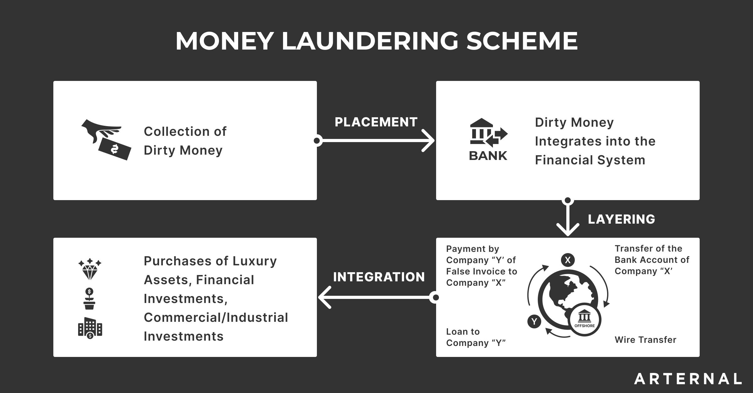 ARTERNAL - anti money laundering scheme image